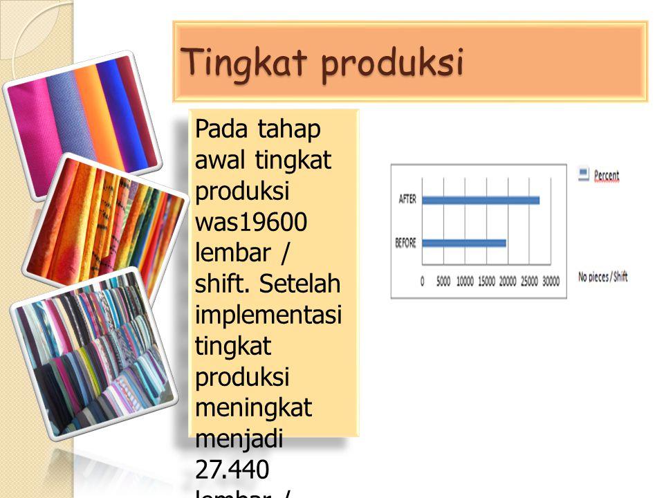 Tingkat produksi Pada tahap awal tingkat produksi was19600 lembar / shift. Setelah implementasi tingkat produksi meningkat menjadi 27.440 lembar / shi
