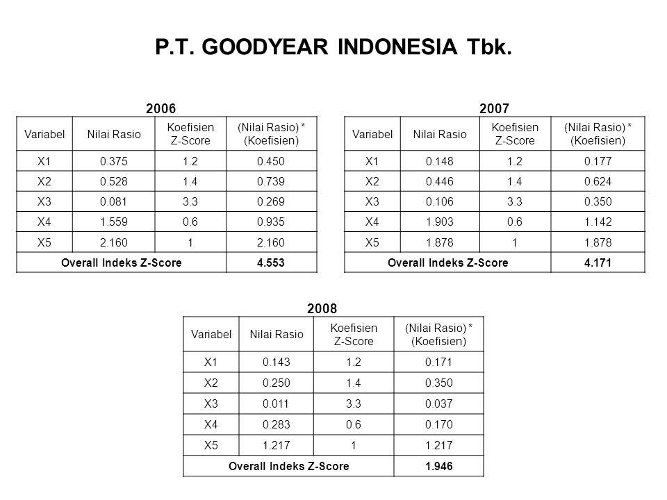 P.T. GOODYEAR INDONESIA Tbk. VariabelNilai Rasio Koefisien Z-Score (Nilai Rasio) * (Koefisien) X10.3751.20.450 X20.5281.40.739 X30.0813.30.269 X41.559