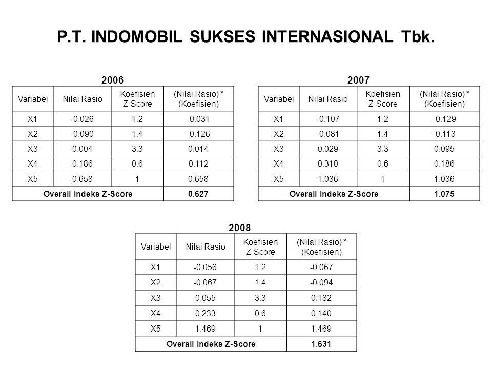 P.T. INDOMOBIL SUKSES INTERNASIONAL Tbk. VariabelNilai Rasio Koefisien Z-Score (Nilai Rasio) * (Koefisien) X1-0.0261.2-0.031 X2-0.0901.4-0.126 X30.004