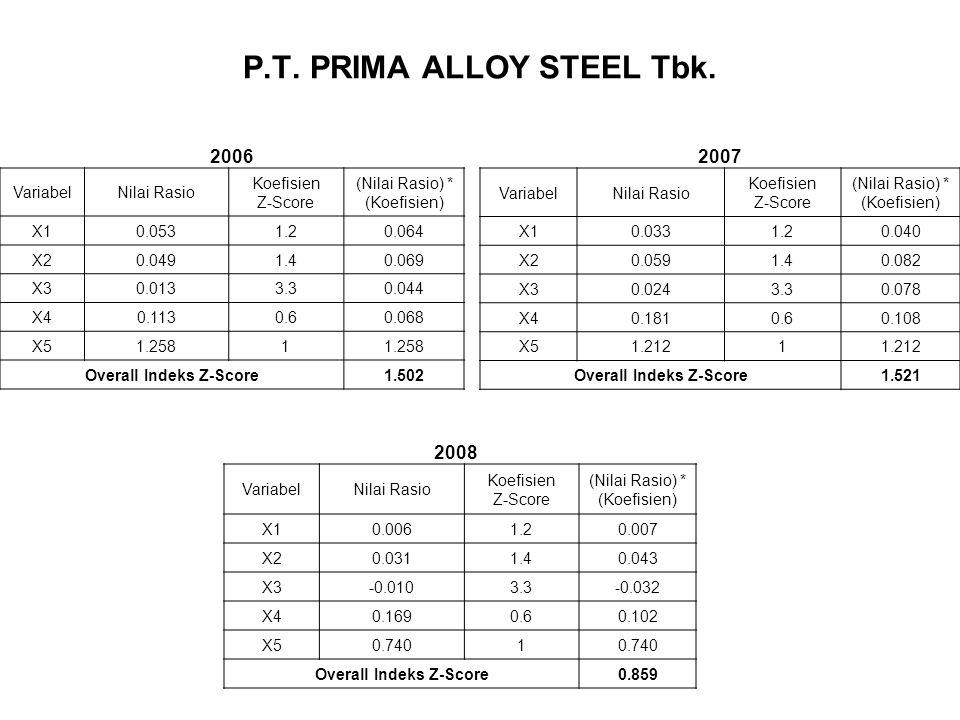 P.T. PRIMA ALLOY STEEL Tbk. VariabelNilai Rasio Koefisien Z-Score (Nilai Rasio) * (Koefisien) X10.0531.20.064 X20.0491.40.069 X30.0133.30.044 X40.1130