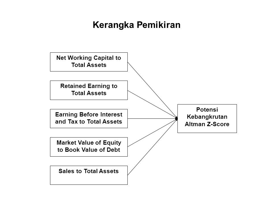 Kerangka Pemikiran Net Working Capital to Total Assets Retained Earning to Total Assets Earning Before Interest and Tax to Total Assets Market Value o