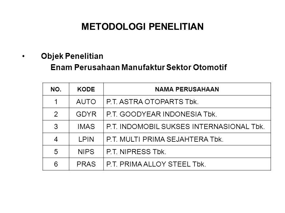 METODOLOGI PENELITIAN Objek Penelitian Enam Perusahaan Manufaktur Sektor Otomotif NO.KODENAMA PERUSAHAAN 1AUTOP.T. ASTRA OTOPARTS Tbk. 2GDYRP.T. GOODY