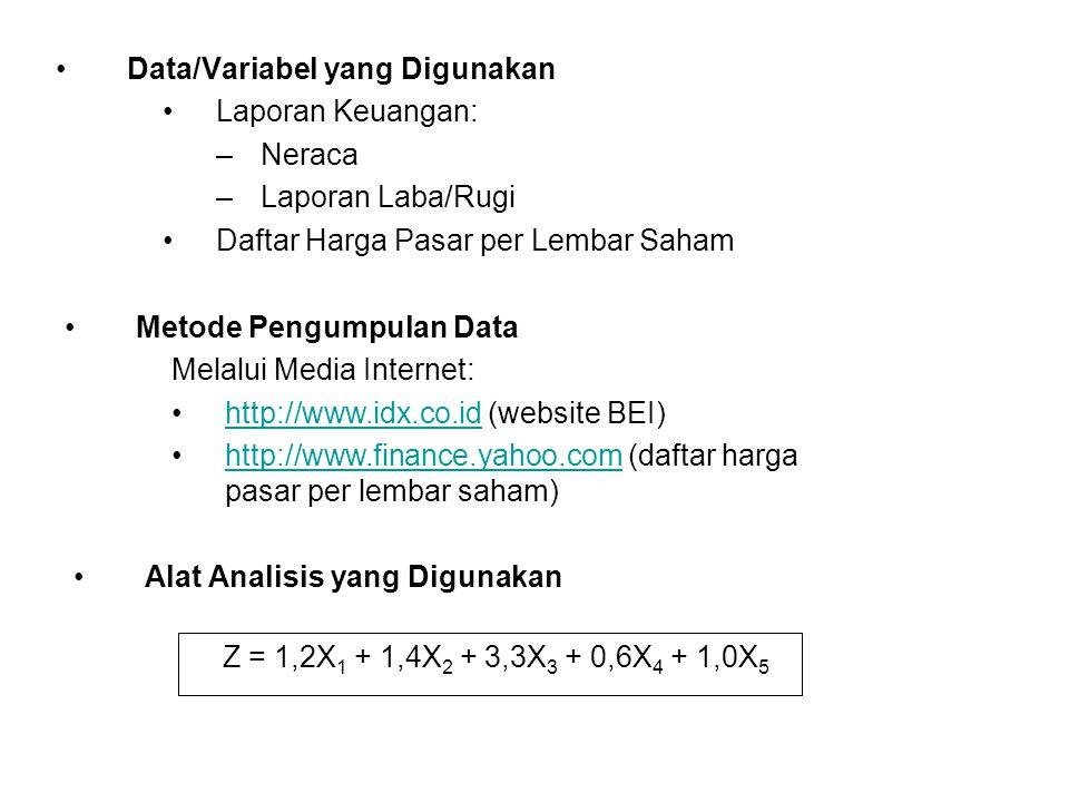 Data/Variabel yang Digunakan Laporan Keuangan: –Neraca –Laporan Laba/Rugi Daftar Harga Pasar per Lembar Saham Metode Pengumpulan Data Melalui Media In