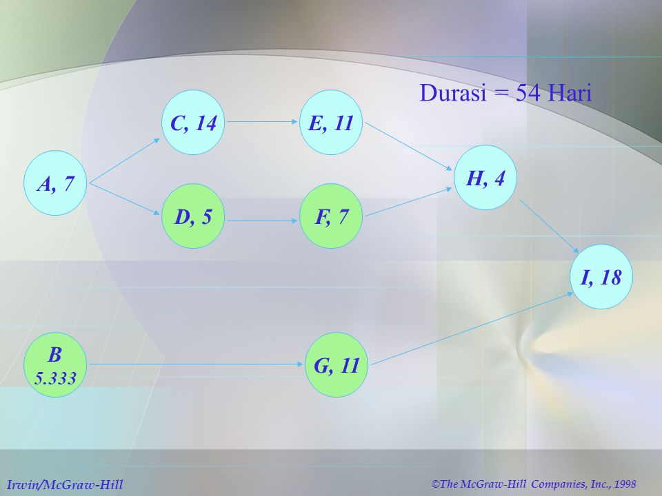A, 7 B 5.333 C, 14 D, 5 E, 11 F, 7 H, 4 G, 11 I, 18 Durasi = 54 Hari © The McGraw-Hill Companies, Inc., 1998 Irwin/McGraw-Hill
