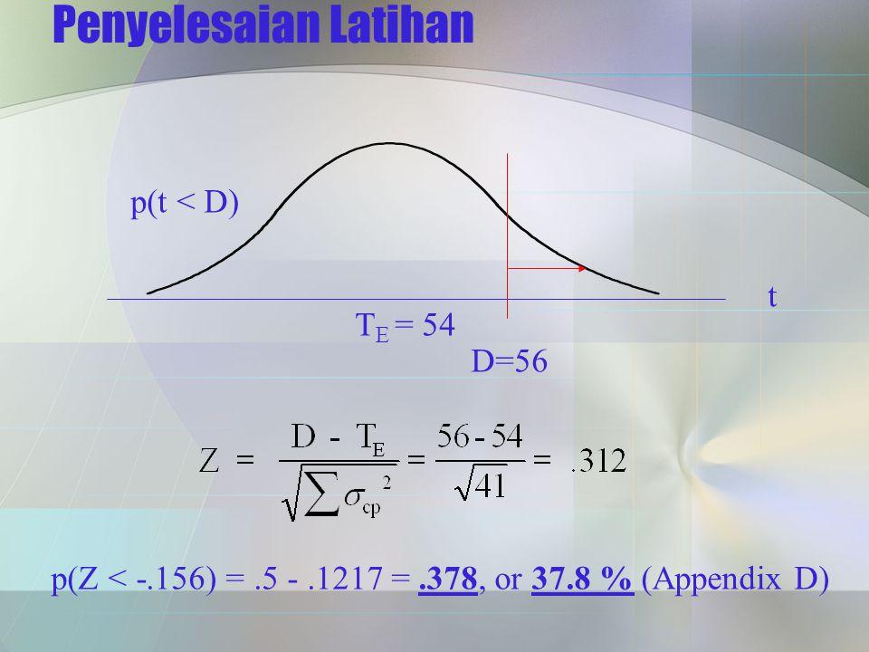 Penyelesaian Latihan t T E = 54 p(t < D) D=56 p(Z < -.156) =.5 -.1217 =.378, or 37.8 % (Appendix D)