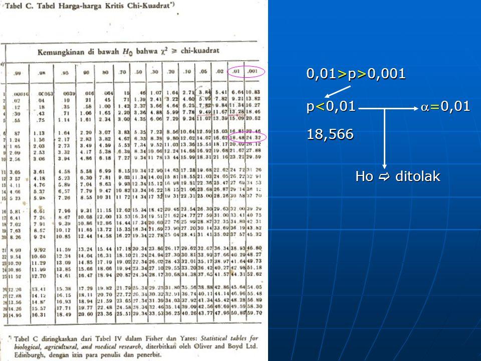 18,566 0,01>p>0,001 p<0,01 =0,01 Ho  ditolak
