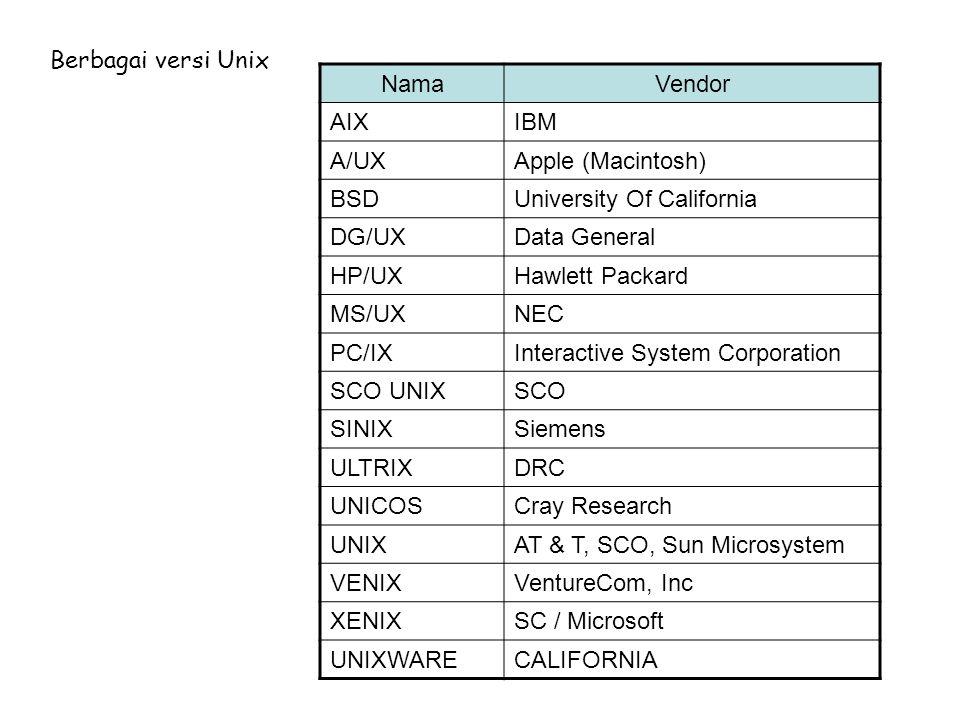 Printer Server ModemModem    Jalur Komunikasi  Konsol Terminal Lokal Terminal Jarak Jauh Struktur Perangkat Keras Sistem Unix  Konsol Piranti yang terdiri dari layar dan keyboard yang dipakai oleh manajer sistem untuk mengontrol operasi sistem.
