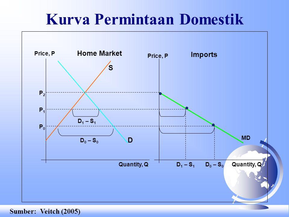 MD Kurva Permintaan Domestik Price, P Quantity, Q Home Market Imports Price, P P0P0 D 0 – S 0 P1P1 D 1 – S 1 P2P2 D 0 – S 0 S D Sumber: Veitch (2005)