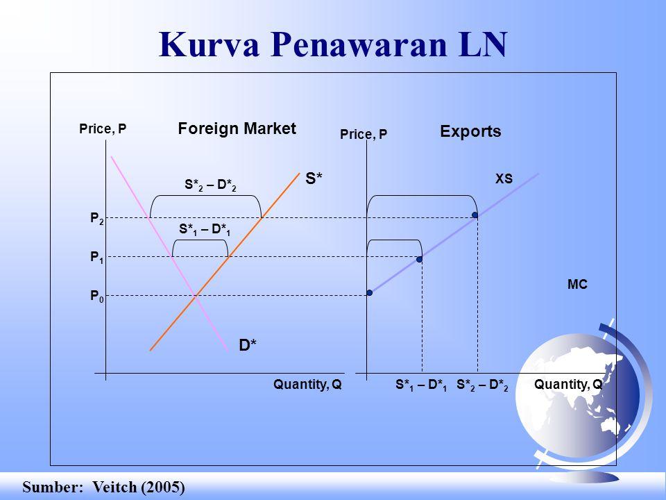 World Partial Equilibrium Price, P Quantity, Q XS PWPW Q T World Market MD Sumber: Veitch (2005)