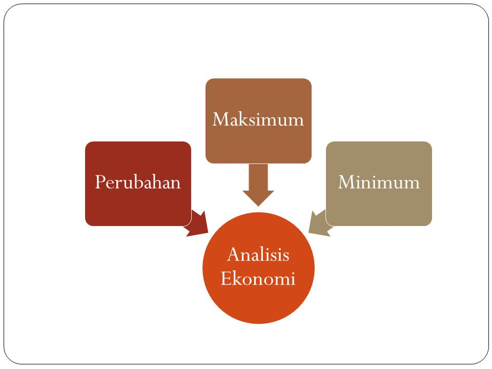 Analisis Ekonomi PerubahanMaksimumMinimum