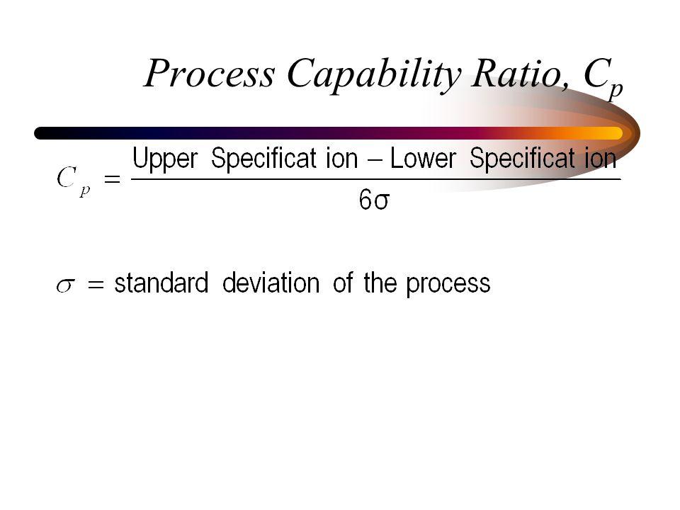 Process Capability Ratio, C p