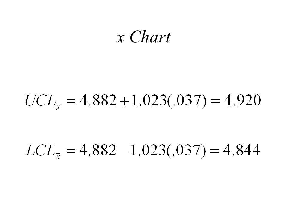 x Chart