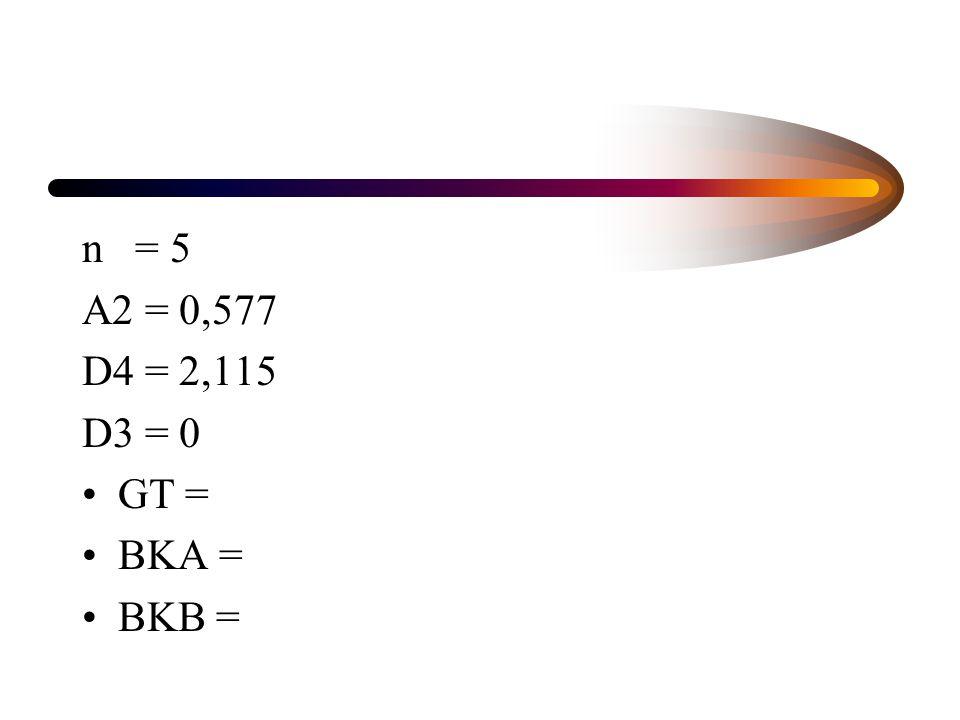 n = 5 A2 = 0,577 D4 = 2,115 D3 = 0 GT = BKA = BKB =