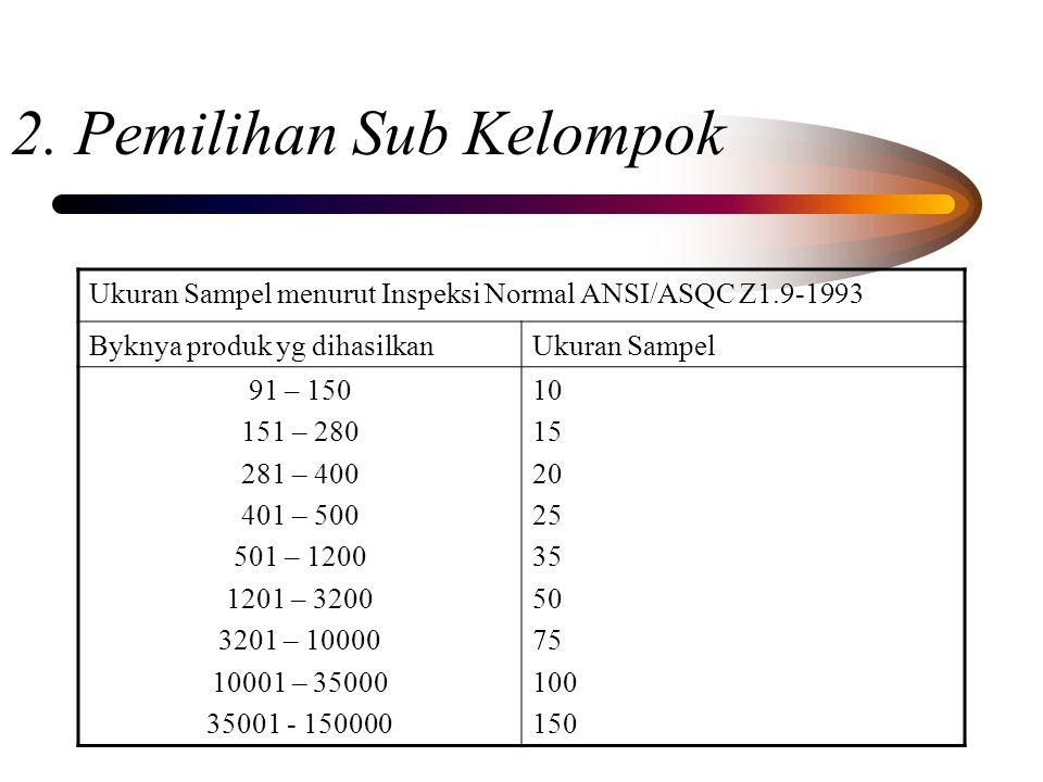 2. Pemilihan Sub Kelompok Ukuran Sampel menurut Inspeksi Normal ANSI/ASQC Z1.9-1993 Byknya produk yg dihasilkanUkuran Sampel 91 – 150 151 – 280 281 –