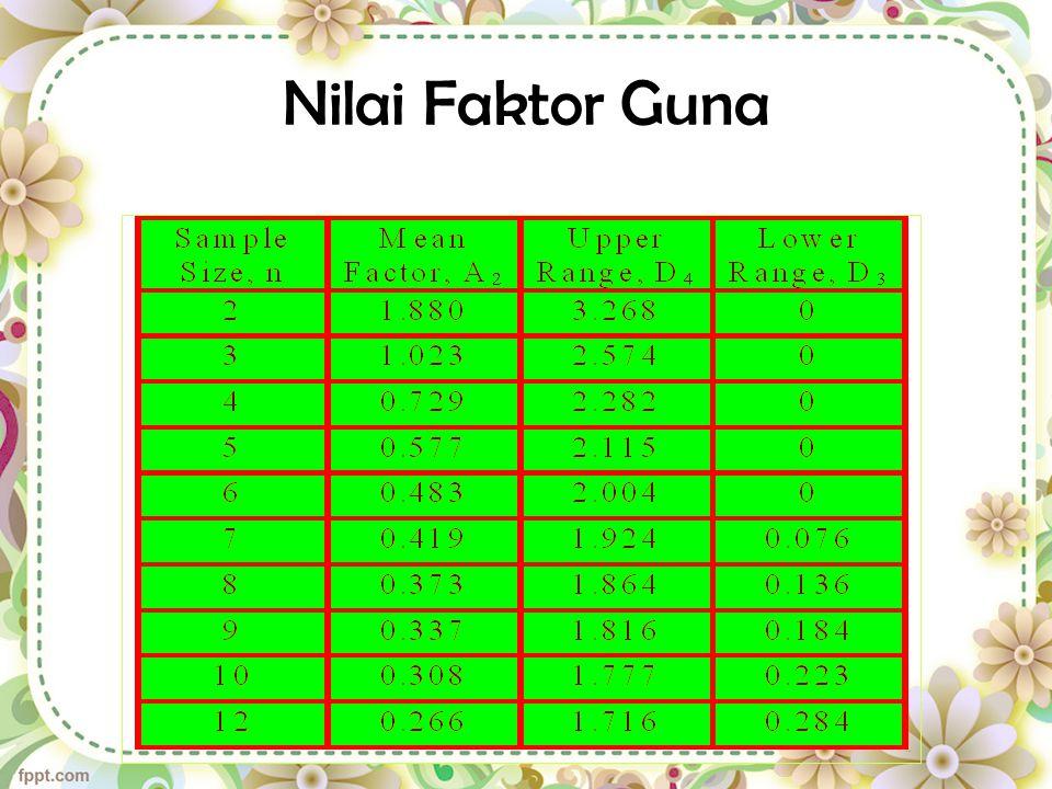 R Chart Range for Sample i # Samples From Table Nilai Guna