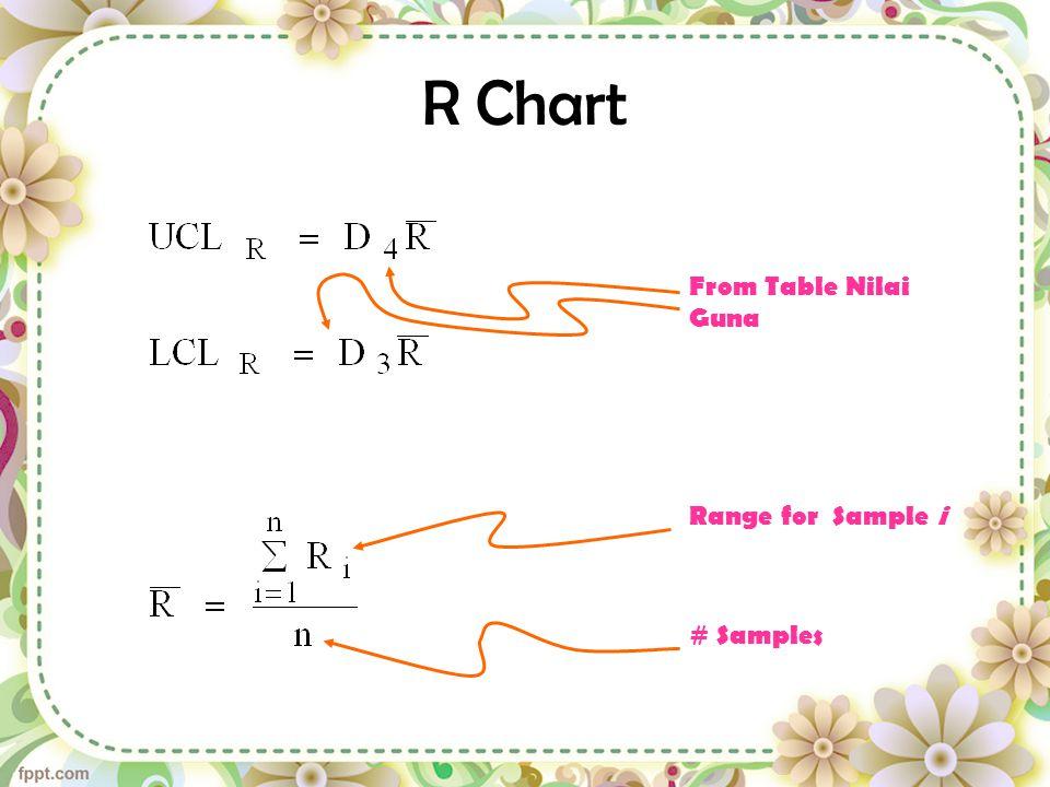n = 5 A2 = 0,577 D4 = 2,115 D3 = 0 CL = UCL = LCL =