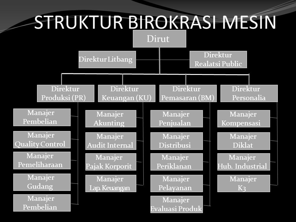STRUKTUR BIROKRASI MESIN Dirut Direktur Produksi (PR) Direktur Keuangan (KU) Direktur Personalia Direktur Pemasaran (BM) Direktur Realatsi Public Dire