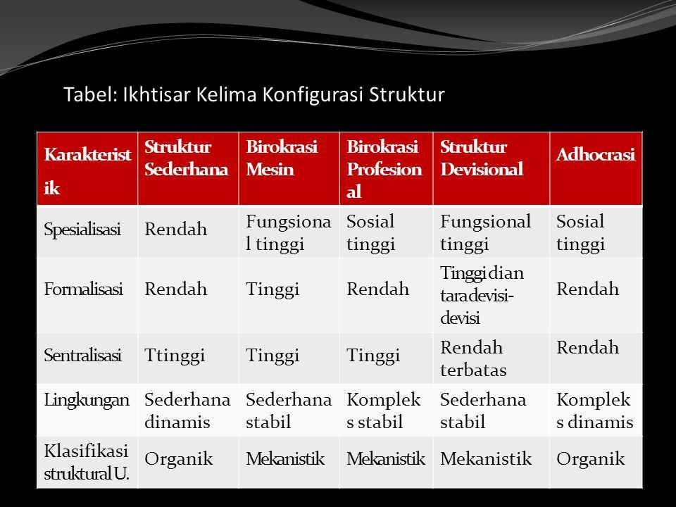 Tabel: Ikhtisar Kelima Konfigurasi Struktur Karakterist ik Struktur Sederhana Birokrasi Mesin Birokrasi Profesion al Struktur Devisional Adhocrasi Spe