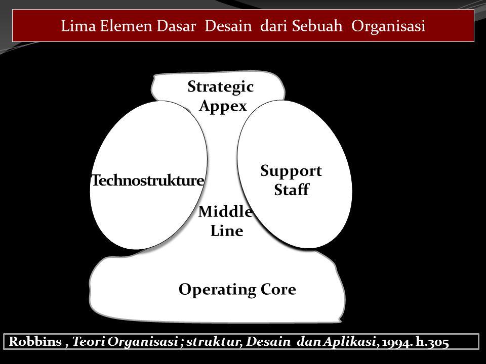 Technostrukture Support Staff Strategic Appex Middle Line Operating Core Lima Elemen Dasar Desain dari Sebuah Organisasi Robbins, Teori Organisasi ; struktur, Desain dan Aplikasi, 1994.