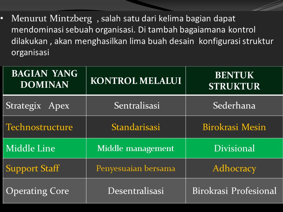 BAGIAN YANG DOMINAN KONTROL MELALUI BENTUK STRUKTUR Strategix Apex SentralisasiSederhana TechnostructureStandarisasiBirokrasi Mesin Middle Line Middle