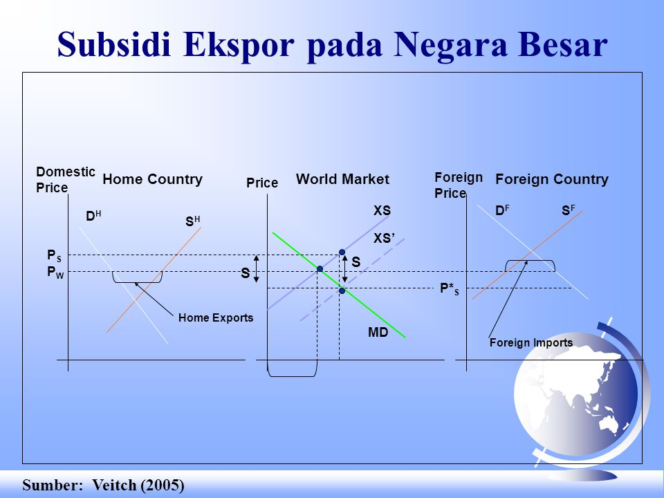 XS Subsidi Ekspor pada Negara Besar Home CountryWorld MarketForeign Country SHSH DHDH DFDF MD SFSF Domestic Price Foreign Price PSPS P* S S S XS' PWPW Home Exports Foreign Imports Sumber: Veitch (2005)