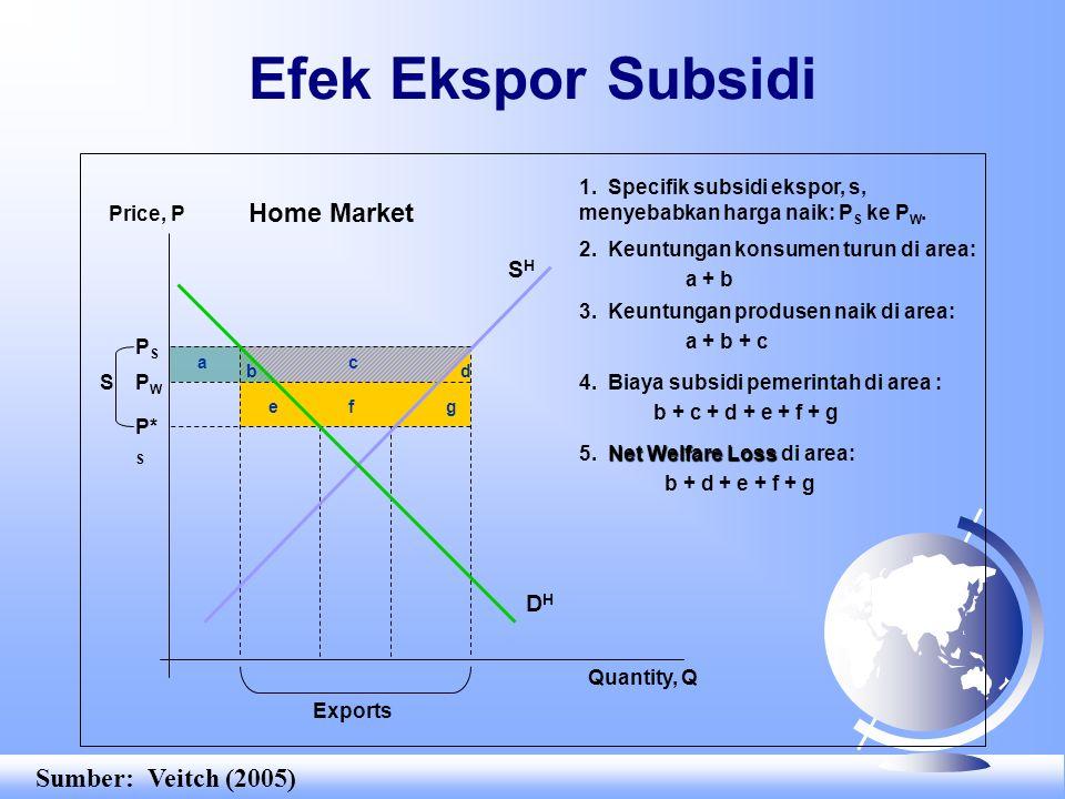 4. Biaya subsidi pemerintah di area : b + c + d + e + f + g 2. Keuntungan konsumen turun di area: a + b 3. Keuntungan produsen naik di area: a + b + c