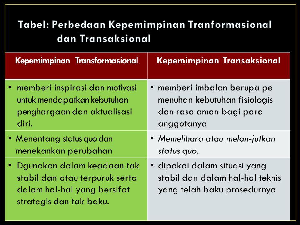 Kepemimpinan TransformasionalKepemimpinan Transaksional memberi inspirasi dan motivasi untuk mendapatkan kebutuhan penghargaan dan aktualisasi diri.