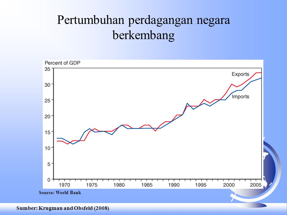Pertumbuhan perdagangan negara berkembang Source: World Bank Sumber: Krugman and Obsfeld (2008)