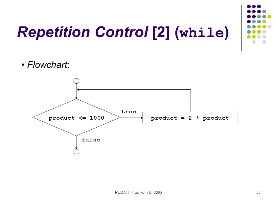PEDATI - Fasilkom UI 200538 Repetition Control [2] ( while ) product <= 1000 product = 2 * product true false Flowchart: