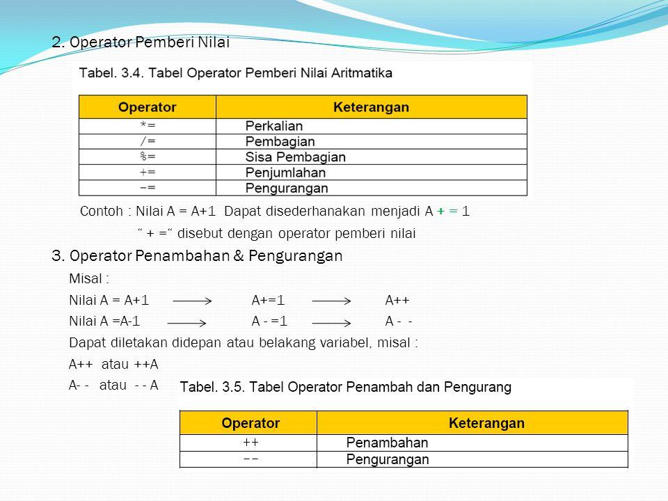 """2. Operator Pemberi Nilai Contoh : Nilai A = A+1 Dapat disederhanakan menjadi A + = 1 """" + ="""" disebut dengan operator pemberi nilai 3. Operator Penamba"""
