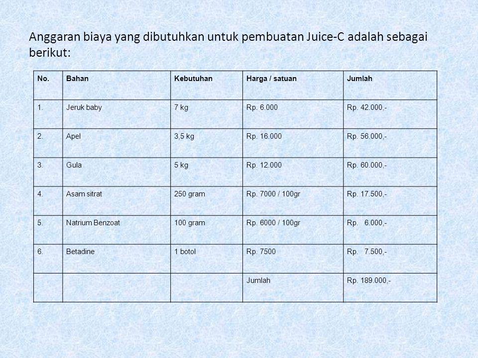 Anggaran biaya yang dibutuhkan untuk pembuatan Juice-C adalah sebagai berikut: No.BahanKebutuhanHarga / satuanJumlah 1.Jeruk baby7 kgRp. 6.000Rp. 42.0