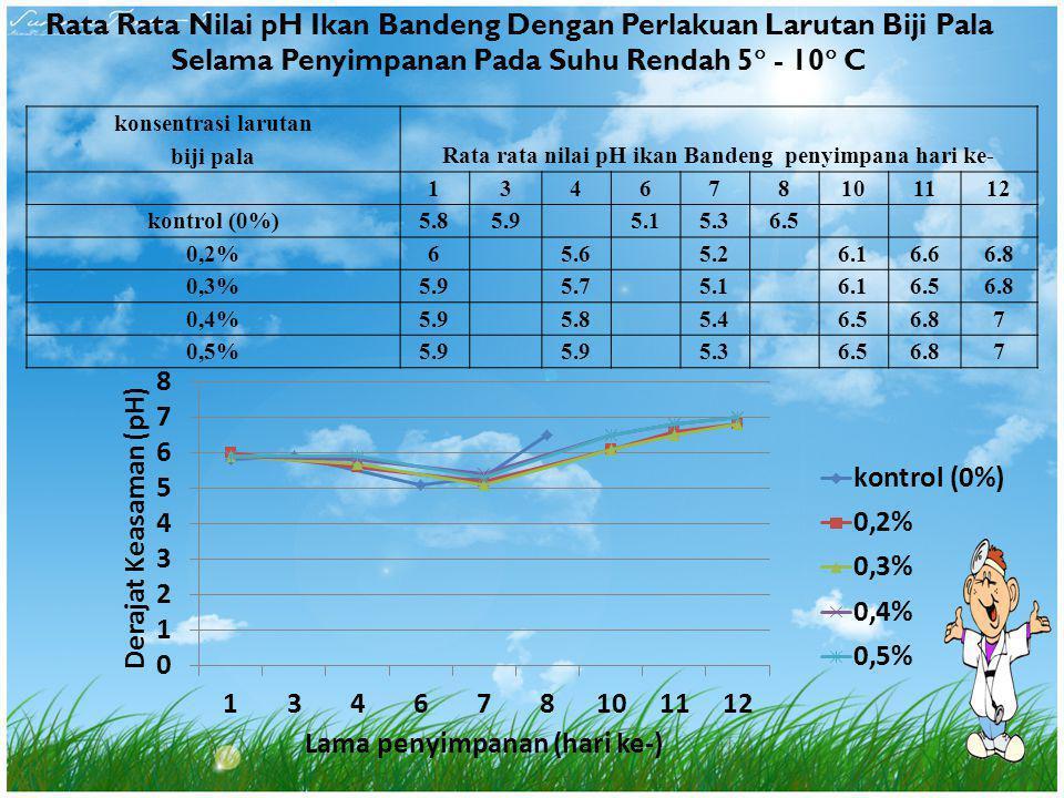 konsentrasi larutan biji pala Rata rata nilai pH ikan Bandeng penyimpana hari ke- 134678101112 kontrol (0%) 5. 85.9 5. 1 5. 3 6. 5 0,2%6 5. 6 5. 2 6.