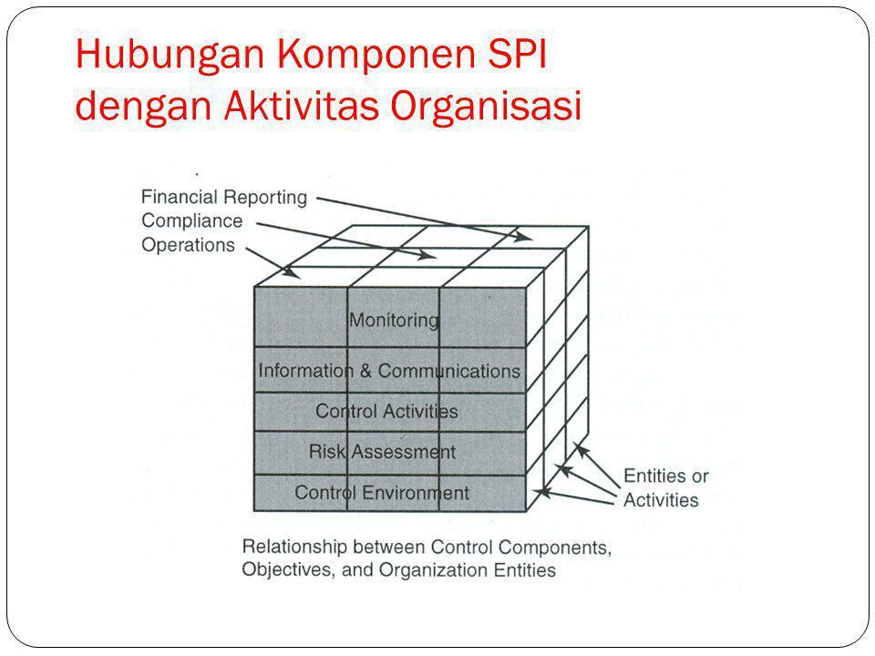 11 Hubungan Komponen SPI dengan Aktivitas Organisasi