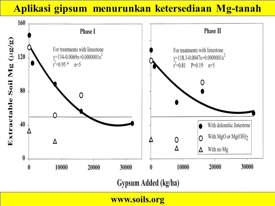 www.soils.org Aplikasi gipsum menurunkan ketersediaan Mg-tanah