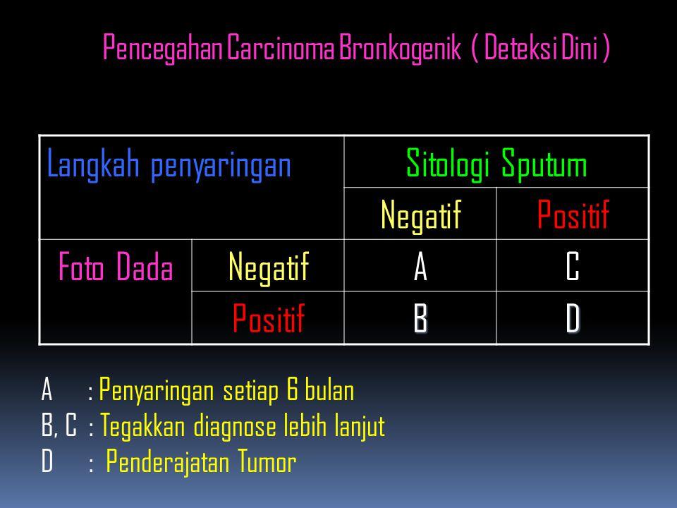 Pencegahan Carcinoma Bronkogenik ( Deteksi Dini ) Langkah penyaringanSitologi Sputum NegatifPositif Foto DadaNegatifAC PositifBD A : Penyaringan setiap 6 bulan B, C : Tegakkan diagnose lebih lanjut D : Penderajatan Tumor