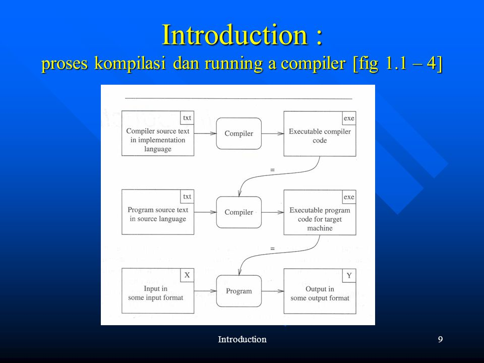 Introduction9 Introduction : proses kompilasi dan running a compiler [fig 1.1 – 4]