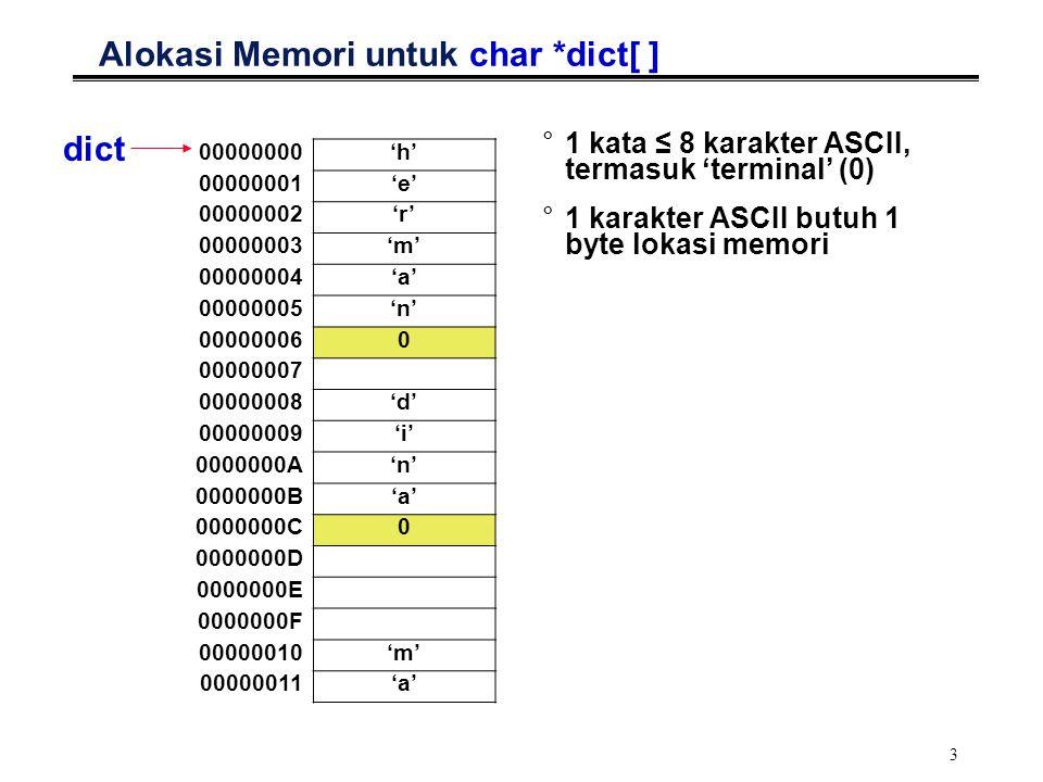 3 Alokasi Memori untuk char *dict[ ] °1 kata ≤ 8 karakter ASCII, termasuk 'terminal' (0) °1 karakter ASCII butuh 1 byte lokasi memori 00000000'h' 00000001'e' 00000002'r' 00000003'm' 00000004'a' 00000005'n' 000000060 00000007 00000008'd' 00000009'i' 0000000A'n' 0000000B'a' 0000000C0 0000000D 0000000E 0000000F 00000010'm' 00000011'a' dict