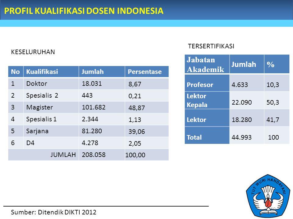 PROFIL KUALIFIKASI DOSEN INDONESIA NoKualifikasiJumlahPersentase 1Doktor18.031 8,67 2Spesialis 2443 0,21 3Magister101.682 48,87 4Spesialis 12.344 1,13 5Sarjana81.280 39,06 6D44.278 2,05 JUMLAH208.058 100,00 Sumber: Ditendik DIKTI 2012 KESELURUHAN Jabatan Akademik Jumlah % Profesor 4.63310,3 Lektor Kepala 22.09050,3 Lektor 18.28041,7 Total44.993 100 TERSERTIFIKASI 10