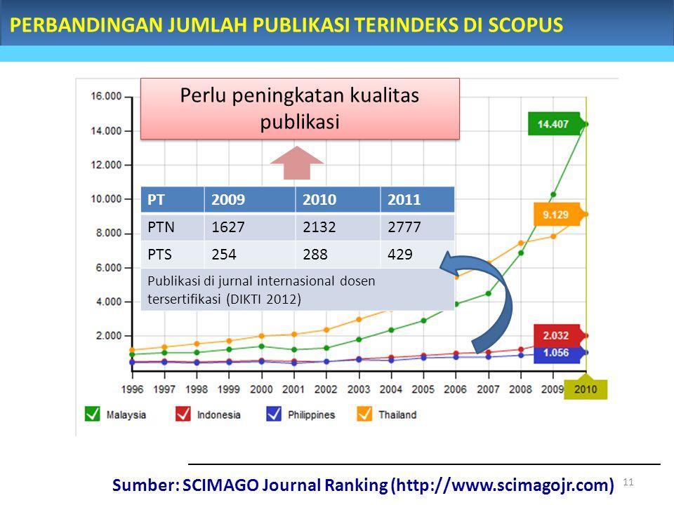 Sumber: SCIMAGO Journal Ranking (http://www.scimagojr.com) PERBANDINGAN JUMLAH PUBLIKASI TERINDEKS DI SCOPUS PT200920102011 PTN162721322777 PTS254288429 Publikasi di jurnal internasional dosen tersertifikasi (DIKTI 2012) Perlu peningkatan kualitas publikasi 11
