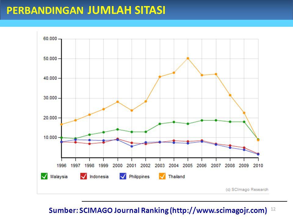 PERBANDINGAN JUMLAH SITASI Sumber: SCIMAGO Journal Ranking (http://www.scimagojr.com) 12