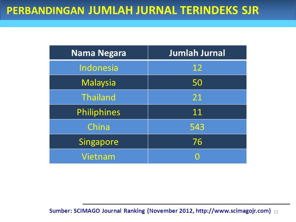 PERBANDINGAN JUMLAH JURNAL TERINDEKS SJR Sumber: SCIMAGO Journal Ranking (November 2012, http://www.scimagojr.com) Nama NegaraJumlah Jurnal Indonesia1