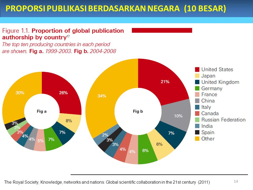 PROPORSI PUBLIKASI BERDASARKAN NEGARA (10 BESAR) The Royal Society, Knowledge, networks and nations: Global scientific collaboration in the 21st centu