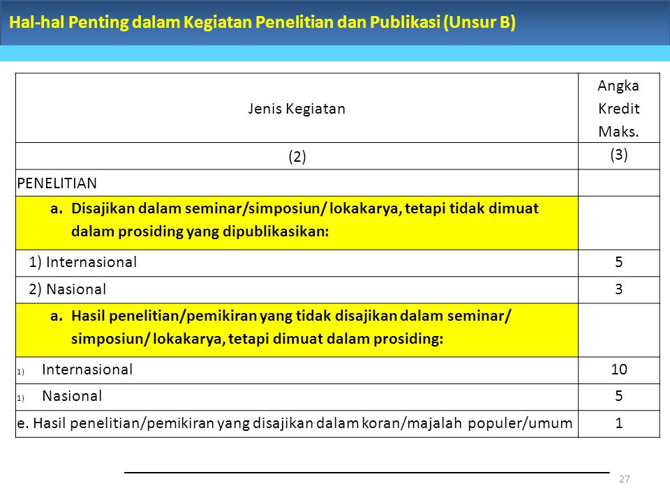 Hal-hal Penting dalam Kegiatan Penelitian dan Publikasi (Unsur B) 27 Jenis Kegiatan Angka Kredit Maks. (2) (3) PENELITIAN a.Disajikan dalam seminar/si