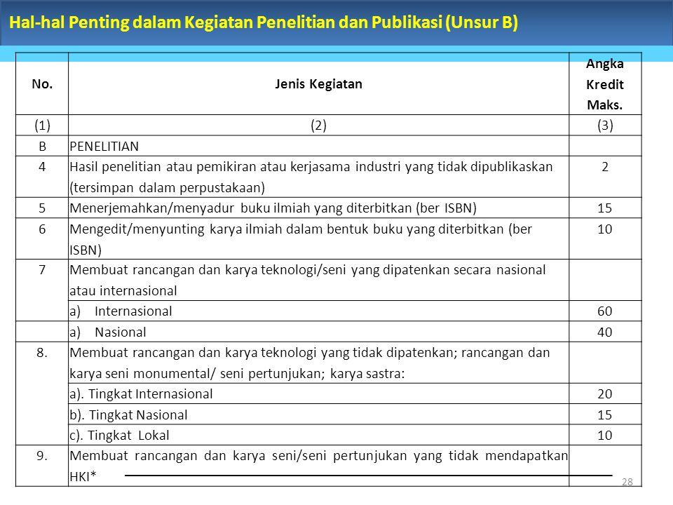 Hal-hal Penting dalam Kegiatan Penelitian dan Publikasi (Unsur B) 28 No.Jenis Kegiatan Angka Kredit Maks. (1)(2) (3) BPENELITIAN 4 Hasil penelitian at