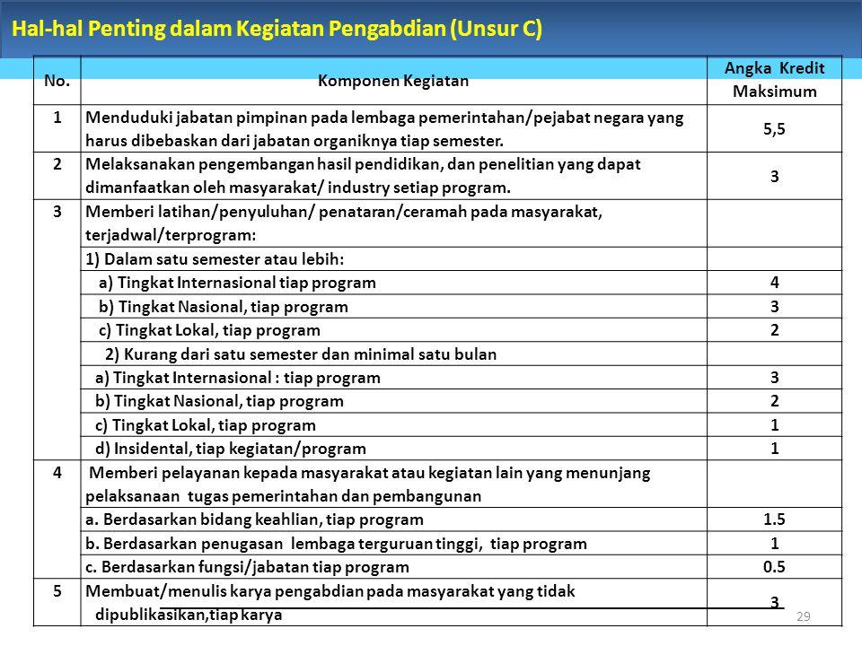 Hal-hal Penting dalam Kegiatan Pengabdian (Unsur C) 29 No.Komponen Kegiatan Angka Kredit Maksimum 1 Menduduki jabatan pimpinan pada lembaga pemerintah