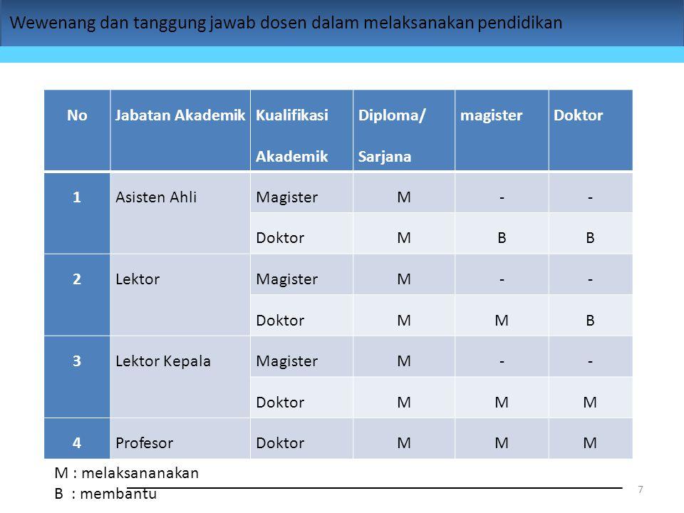 Wewenang dan tanggung jawab dosen dalam melaksanakan pendidikan 7 NoJabatan Akademik Kualifikasi Akademik Diploma/ Sarjana magisterDoktor 1Asisten Ahl