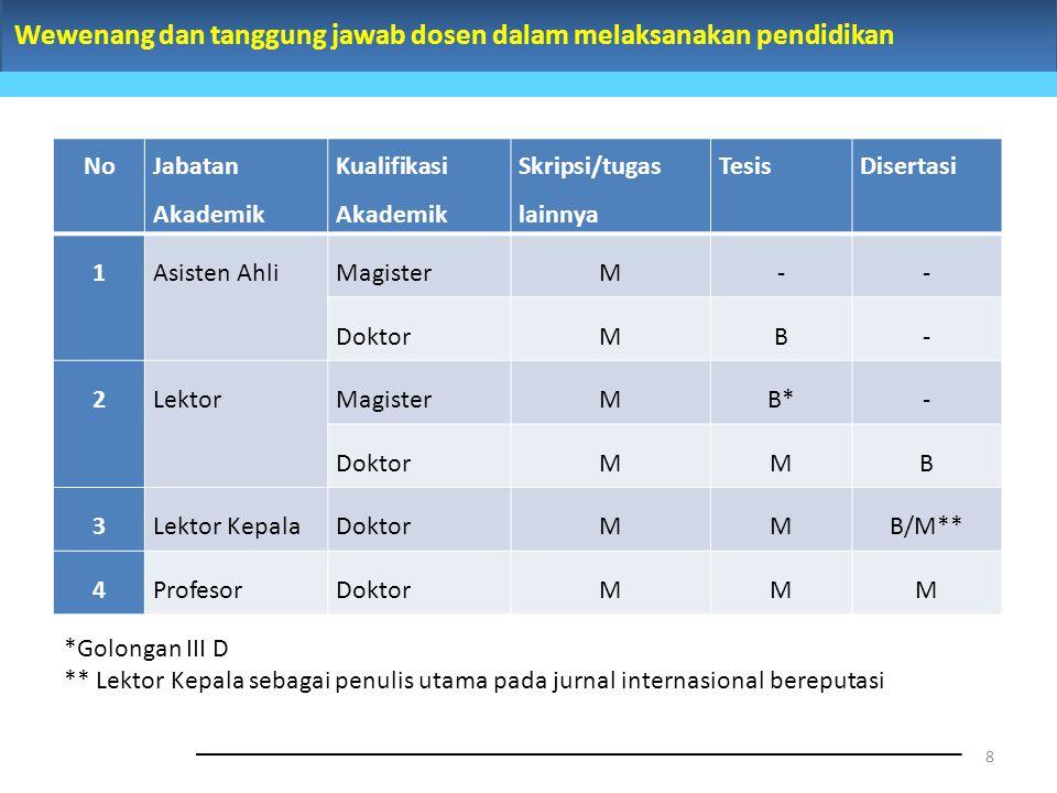 Wewenang dan tanggung jawab dosen dalam melaksanakan pendidikan 8 No Jabatan Akademik Kualifikasi Akademik Skripsi/tugas lainnya TesisDisertasi 1Asist