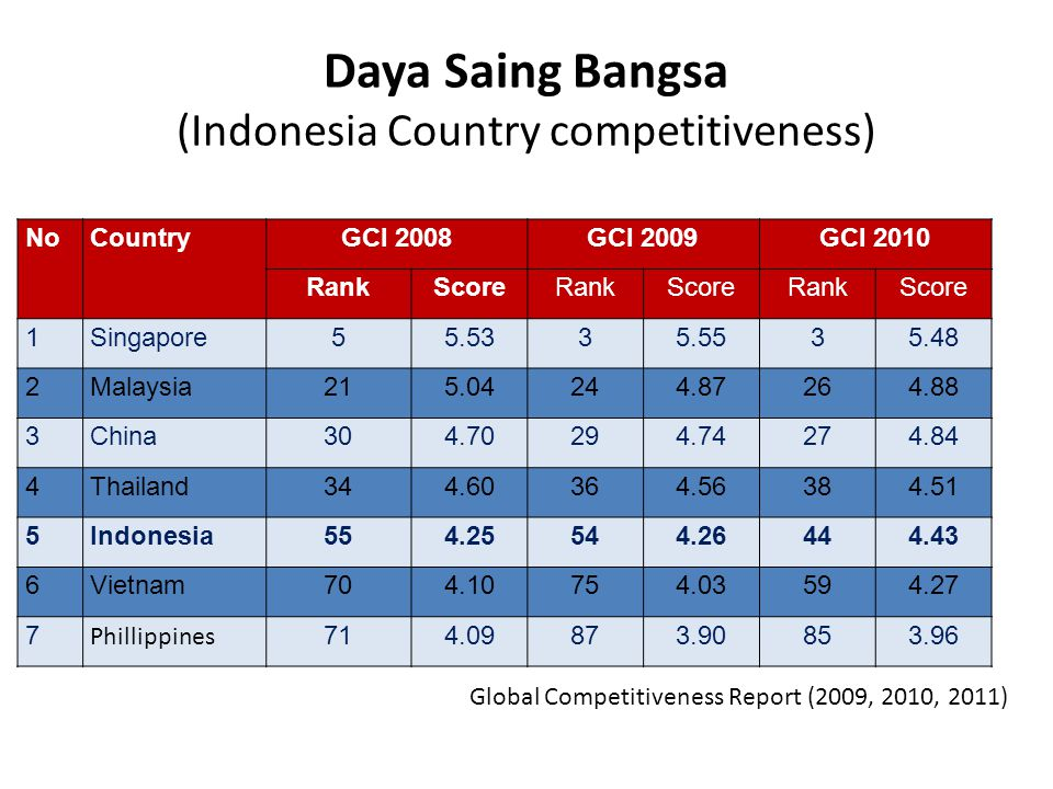 Daya Saing Bangsa (Indonesia Country competitiveness) NoCountryGCI 2008GCI 2009GCI 2010 RankScoreRankScoreRankScore 1Singapore55.5335.5535.48 2Malaysia215.04244.87264.88 3China304.70294.74274.84 4Thailand344.60364.56384.51 5Indonesia554.25544.26444.43 6Vietnam70704.10754.03594.27 7 Phillippines 71714.09873.90853.96 Global Competitiveness Report (2009, 2010, 2011)