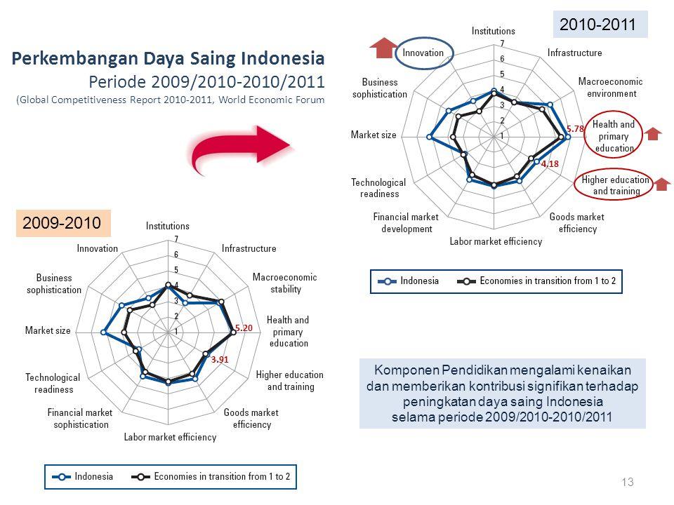 2009-2010 2010-2011 Perkembangan Daya Saing Indonesia Periode 2009/2010-2010/2011 (Global Competitiveness Report 2010-2011, World Economic Forum Komponen Pendidikan mengalami kenaikan dan memberikan kontribusi signifikan terhadap peningkatan daya saing Indonesia selama periode 2009/2010-2010/2011 13 5.20 3.91 4.18 5.78