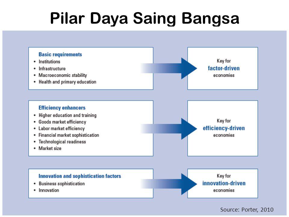 Pilar Daya Saing Bangsa Source: Porter, 2010